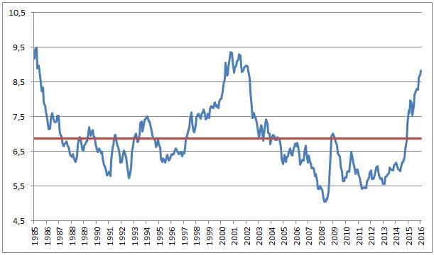 Kursutviklingen for amerikanske dollar målt mot norske kroner fra 1985 til i dag. Den røde linjen viser gjennomsnittet for perioden.