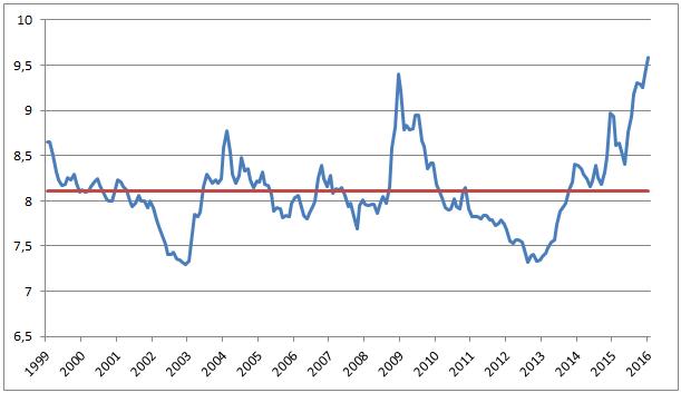 Kursutviklingen for euro målt mot norske kroner fra 1999 til i dag. Den røde linjen viser gjennomsnittet for perioden.