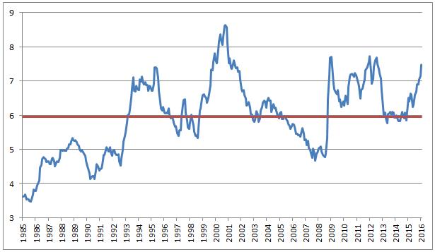 Kursutviklingen for japanske yen målt mot norske kroner fra 1985 til i dag. Den røde linjen viser gjennomsnittet for perioden.