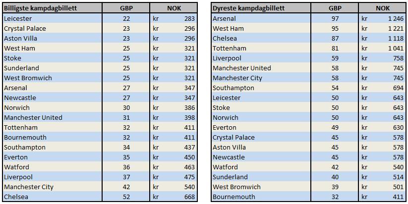 Oversikt billettpriser enkeltkamper. Det er brukt gjennomsnittlig kurs på britiske pund de siste seks månedene. Kilde: BBC Sport og Norges Bank