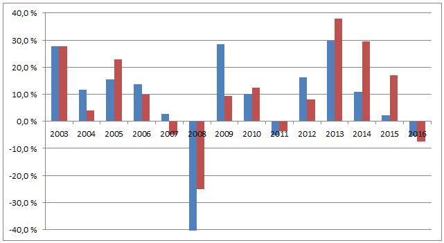Søylediagrammet viser årlig avkastning på KLPs globale referanseindeks med (blå) og uten (rød) valutasikring.