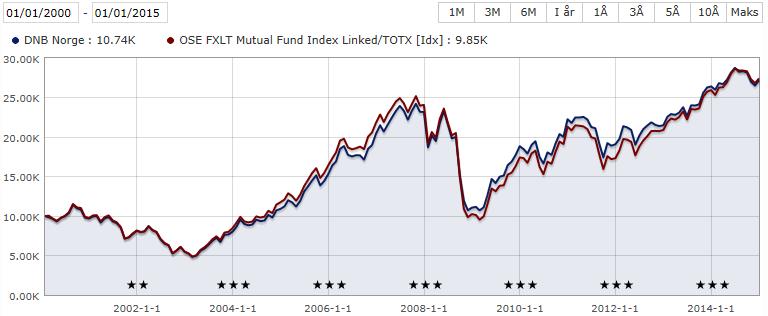 Utviklingen til aksjefondet DNB Norge vises i blått. Utviklingen til referanseindeksen vises i rødt. Bilde: Skjermdump fra Morningstar