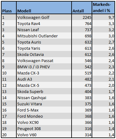Tabellen viser de 20 mest solgte bilmodellene hittil i år. Kilde: OFV