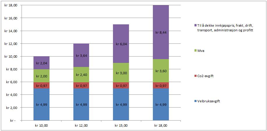 Diagrammet viser hvor mange kroner som går til avgifter for ulike pumpepriser på bensin. Kilde: NP, Finansdepartementet
