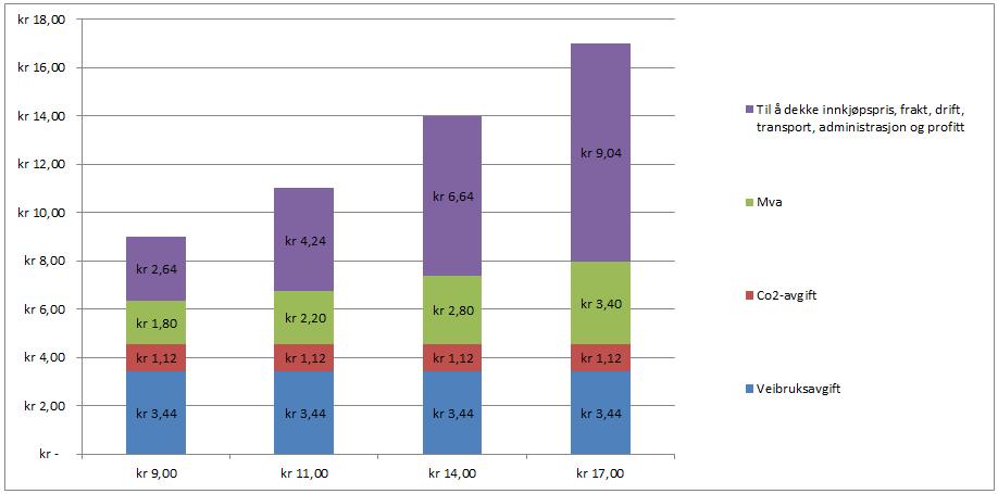 Diagrammet viser hvor mange kroner som går til avgifter for ulike pumpepriser på diesel. Kilde: NP, Finansdepartementet