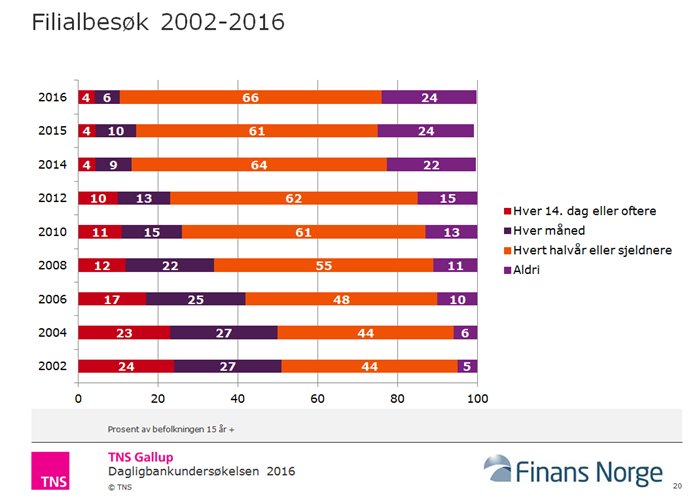 Søylediagrammet viser hvor ofte vi besøker banken. KILDE: Finans Norge