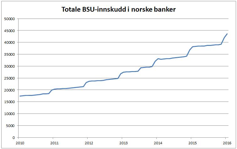 Grafen viser utviklingen i BSU-innskudd i norske banker. KILDE: SSB
