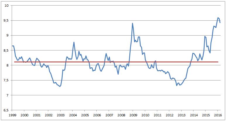 Kursutviklingen for euro målt mot norske kroner fra 1999 til i dag. Den røde linjen viser gjennomsnittet for perioden. KILDE: Norges Bank