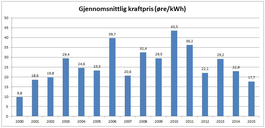Søylediagrammet viser kraftprisen (øre/kWh) levert i Oslo før leverandørenes påslag, nettleie og avgifter. KILDE: Nord Pool