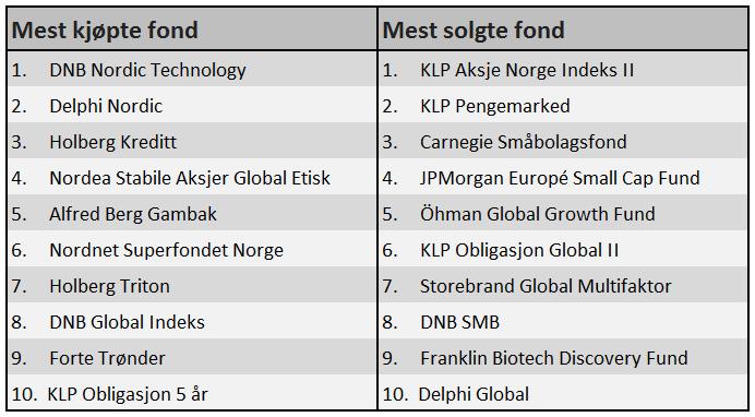 De mest kjøpte og solgte fondene til Nordnets kunder i mars 2016. KILDE: Nordnet