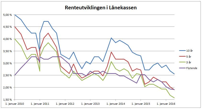 Utvikling i de ulike rentene i Lånekassen siden 2010. Kilde: Lånekassen