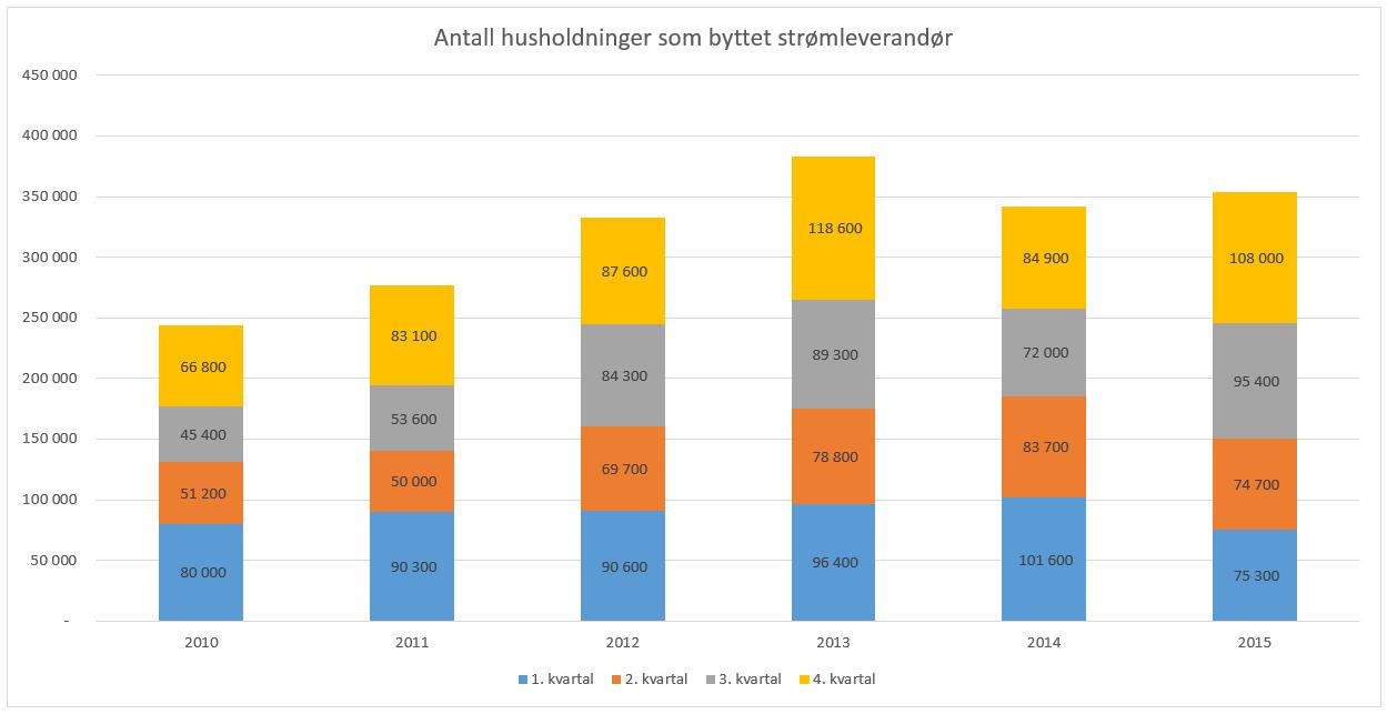 Antall husholdninger som byttet strømleverandør hvert kvartal siden 2010. KILDE: NVE