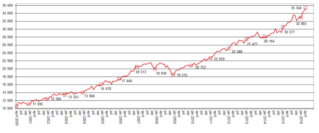 Figuren over viser prisutviklingen på omsatte borettslagsboliger for hele landet fra april 2000 og frem til i dag. Gjennomsnittlig kvadratmeterpris for borettslagsleiligheter steg med 1,7 prosent siste måned og er nå kr 35 346. I løpet av de siste 12 månedene har det vært en oppgang på 11,4 prosent. Kilde: Garanti Eiendomsmegling