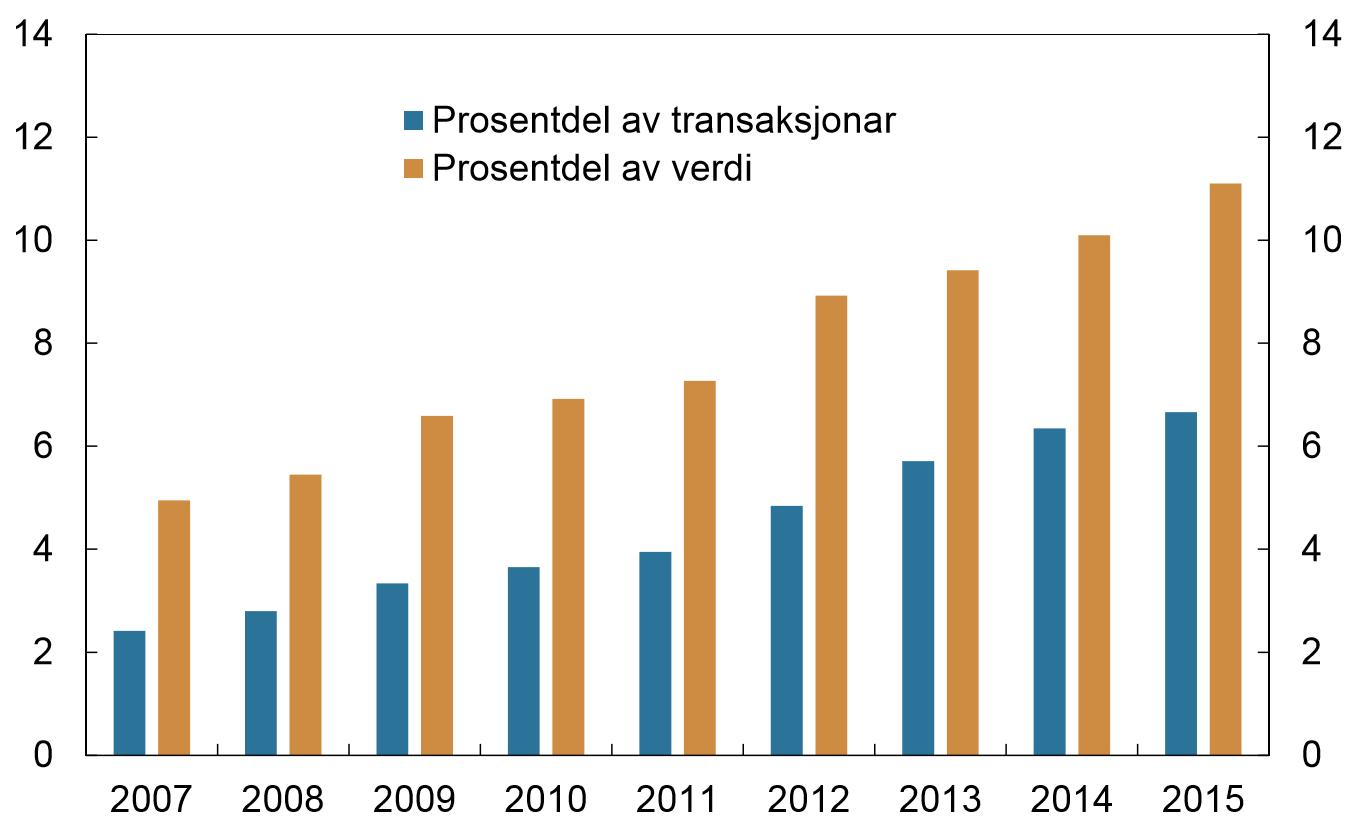 Varekjøp over Internett med norske betalingskort som prosentdel av alle varekjøp med norske kort i perioden 2007-2015. Kilde: Norges Bank