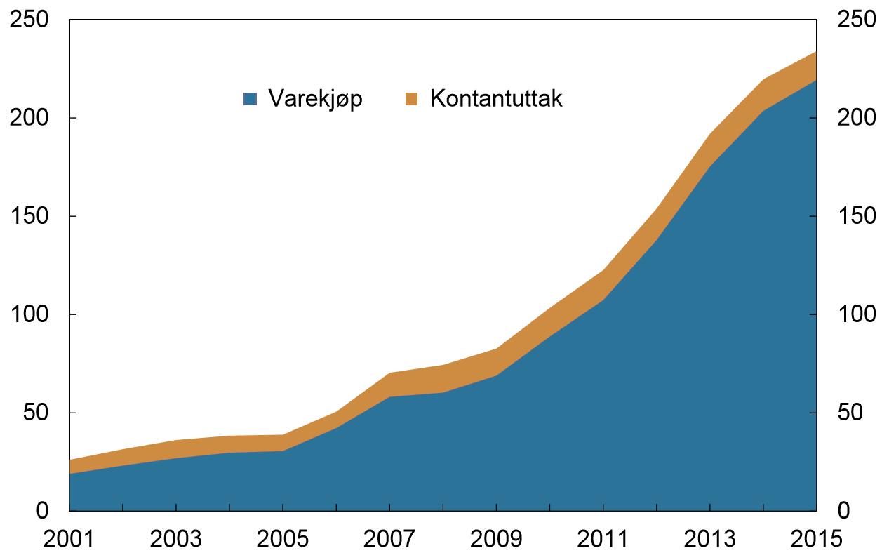 Bruk av norske betalingskort i utlandet i perioden 2001-2015. Millioner transaksjoner. Kilde: Norges Bank