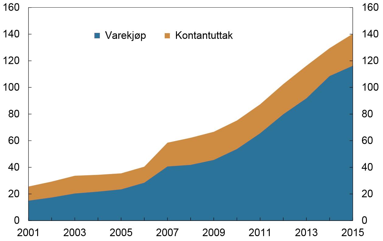 Bruk av norske betalingskort i utlandet i perioden 2001-2015. Milliardar kroner. Kilde: Norges Bank