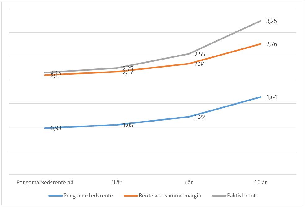 Grafen viser hvor mye bankene tar i ekstra risikopremie på lange fastrenter. Kilde: SpareBank 1 SMN