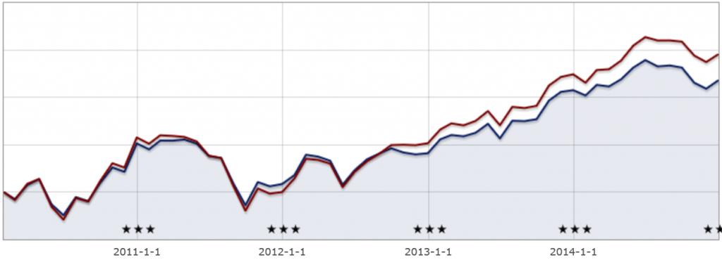 Kursutvikling 2010-2015. Utviklingen til aksjefondet DNB Norge vises i blått. Utviklingen til referanseindeksen vises i rødt. Bilde: Skjermdump fra Morningstar
