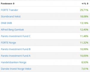 Tabellen viser aksjefondene med best avkastning siste 12 måneder. Forte Trønder er på en førsteplass. Kilde: Oslo Børs.