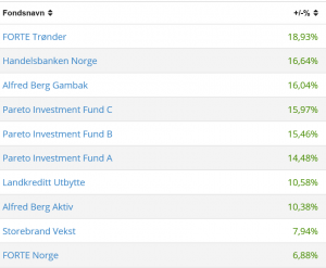 Tabellen viser aksjefondene med best avkastning siste 24 måneder. Av 67 fond topper Forte Trønder. Kilde: Oslo Børs