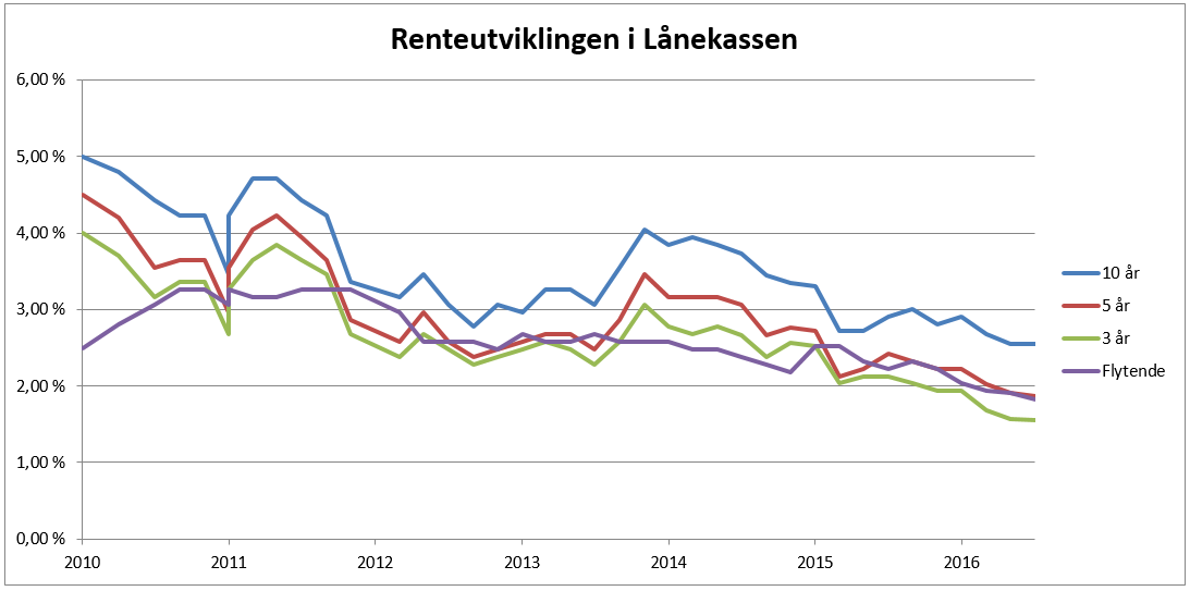 Utvikling i de ulike rentene i Lånekassen siden 2010. Kilde: Lånekassen.