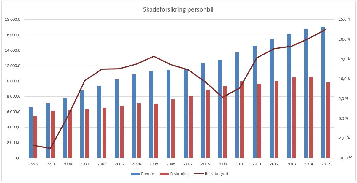Kilde: Finans Norge
