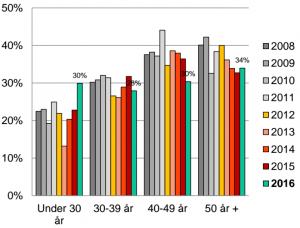 Så mange eier andeler i aksjefond. Svarene er fordelt på fire aldersgrupper. NB: Trykk på diagrammet for en større versjon. Kilde: VFF