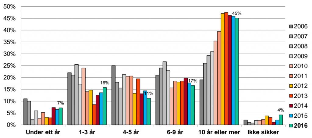 Diagrammet viser hvor lenge andelshaverne har hatt penger i aksjefond. Kilde: VFF
