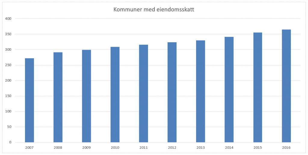 Antall kommuner med eiendomsskatt i perioden 2007 til i dag.