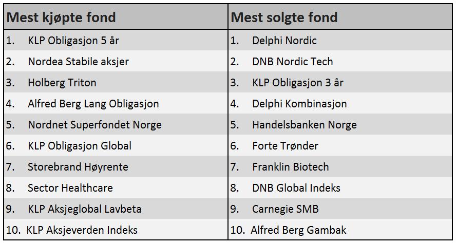 De mest kjøpte og solgte fondene til Nordnets kunder i juni 2016. KILDE: Nordnet