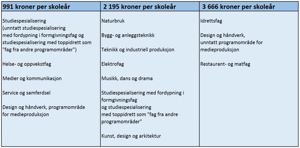 Satser for skoleåret 2016/17. Kilde: Lånekassen