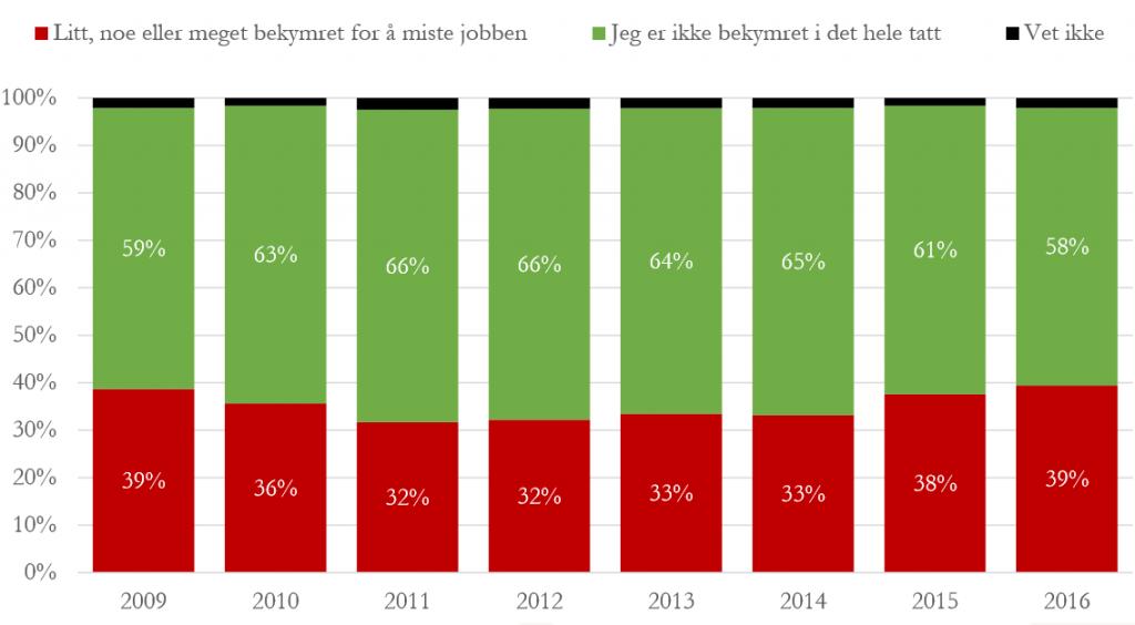 Det er like mange som er litt, noe eller meget bekymret for å miste jobben i dag som i 2009. Kilde: YS Arbeidslivsbarometer