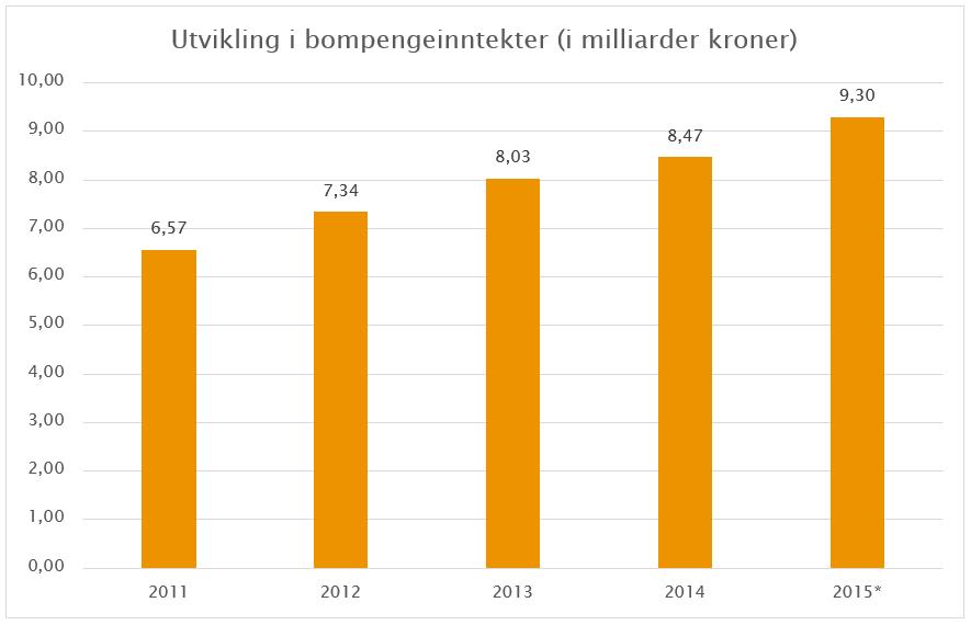 * I tallet for 2015 ligger det et estimat for tilleggsavgifter på 200 millioner kroner. Kilde: Statens vegvesen