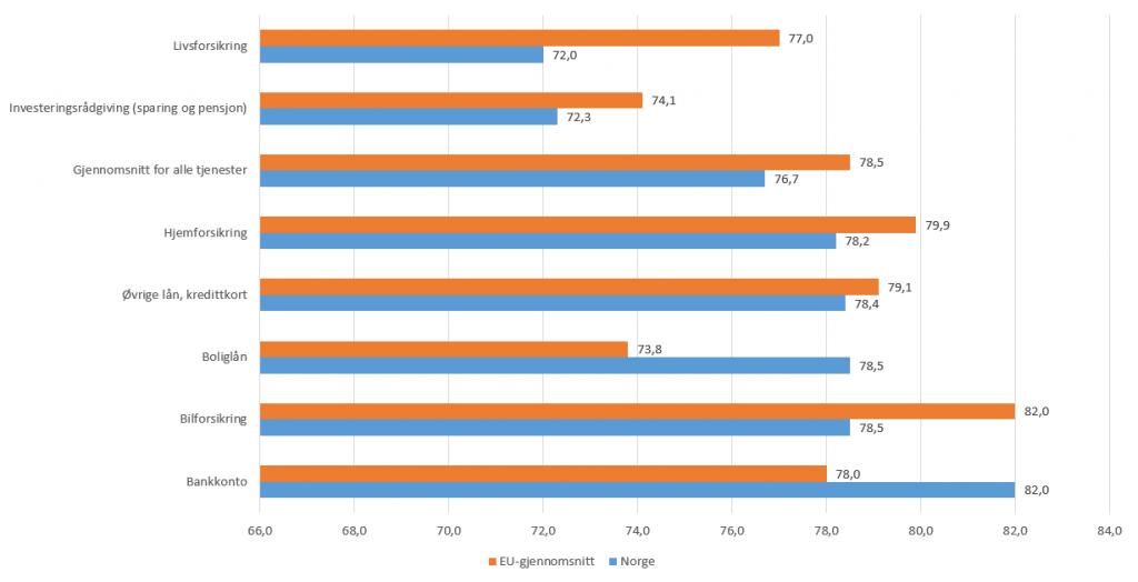 Kilde: Consumer Markets Scoreboard 2016.