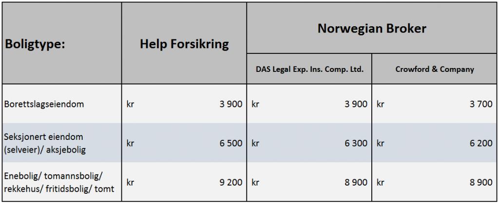 Tabellen viser forsikringspremiene for ulike boligtyper. Kilde: Meglerforetakene, Norwegian Broker og Help Forsikring.