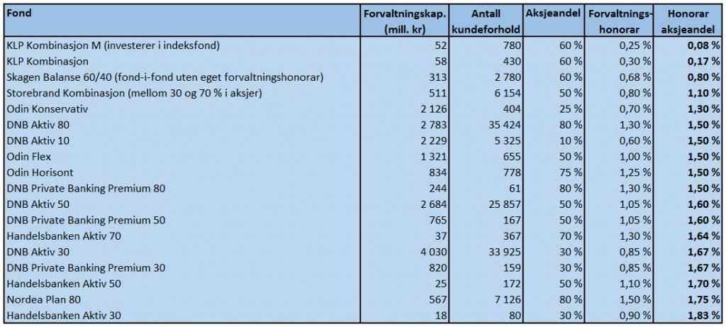 Tabellen viser de kombinasjonsfondene som tar seg minst betalt for aksjeforvaltningen. Kilde: VFF, Morningstar og fondenes nøkkelinfo.