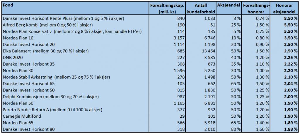 Tabellen viser de kombinasjonsfondene som tar seg best betalt for aksjeforvaltningen. Kilde: VFF, Morningstar og fondenes nøkkelinfo.