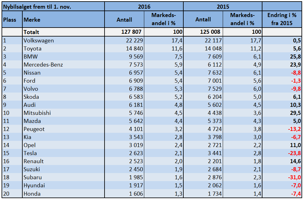 Tabellen viser de 20 mest solgte bilmerkene i Norge så langt i 2016. Kilde: OFV