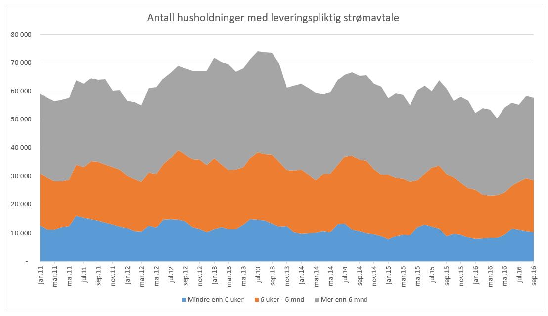 Antall husholdninger med leveringspliktig strømavtale, fordelt etter hvor lenge de har hatt det. Kilde: NVE
