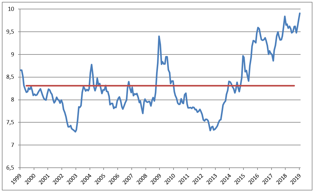 euro mot norske kroner